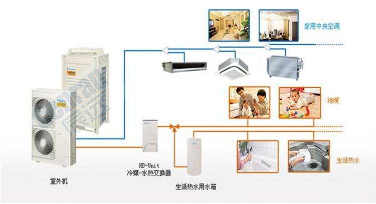 其采用种类,运行方式,结构形式等直接影响了中央空调系统在运行中的